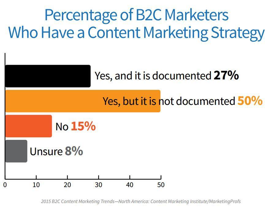 Content-Marketing-Institute-editorial-calendar-stats.jpg
