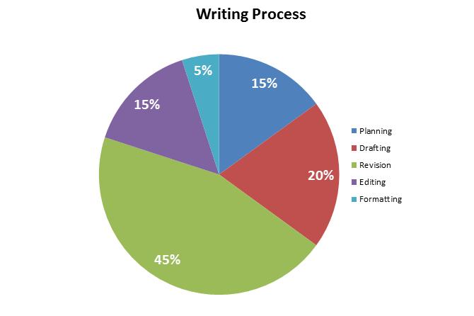 Carper processo scrittura