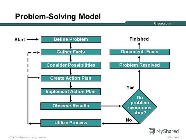 Cisco problem solving model