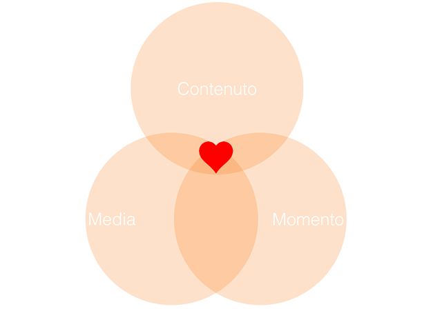 Inbound Marketing Contenuto Media Momento