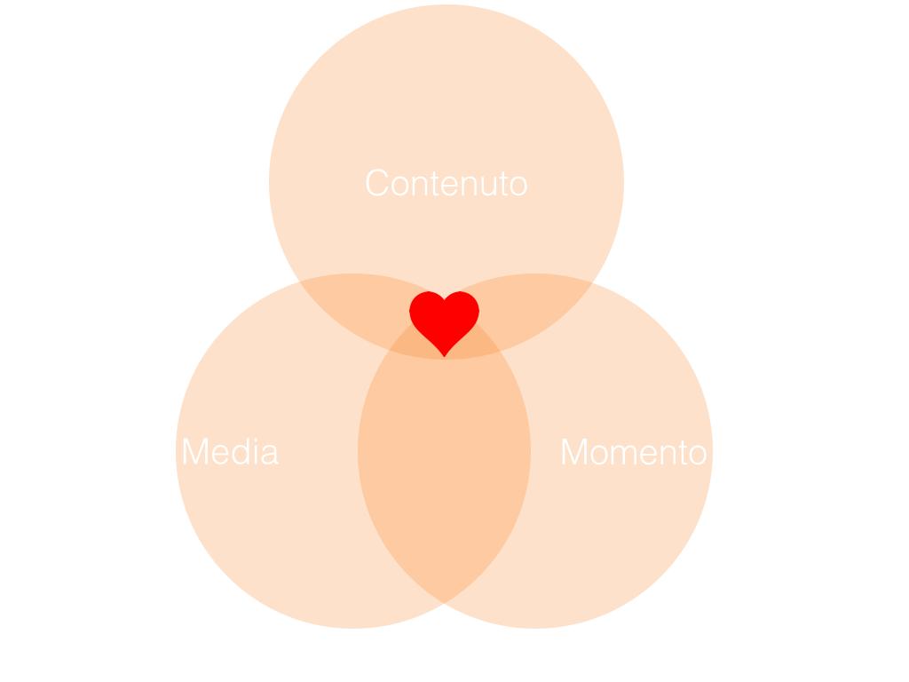 Inbound Marketing Contenuto Media Momento