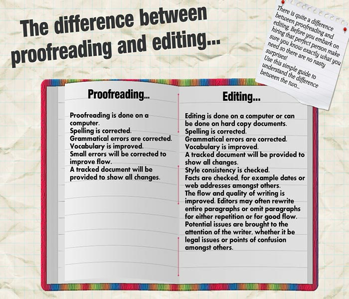 Proof-reading-editing-difference.jpg