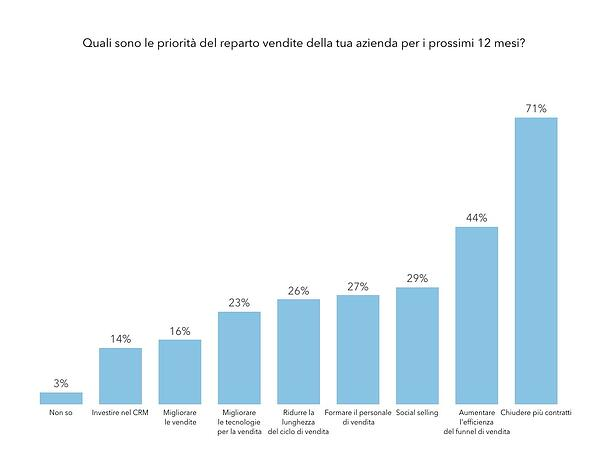 Statistiche-inbound-marketing-2017-priorità-Vendite