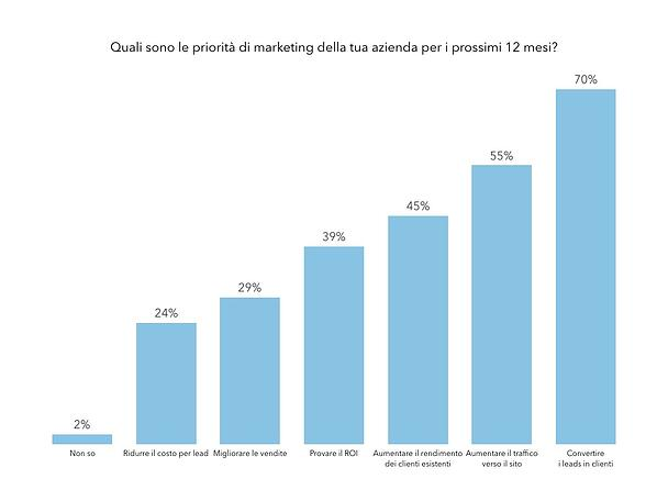 Statistiche-inbound-marketing-2017-priorità-Marketing