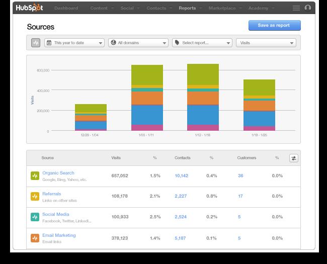 Web_Traffic_analytics