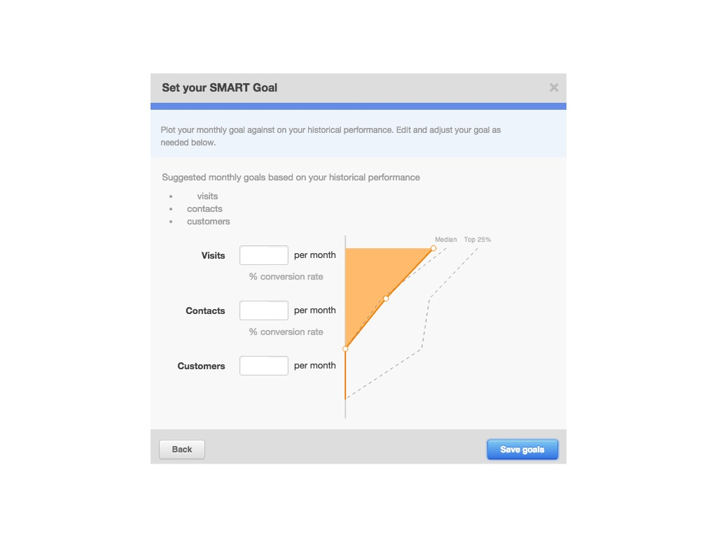 Obiettivi di marketing SMART analitics